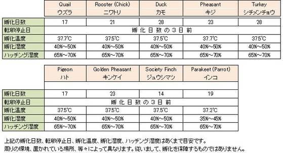 ふ化条件等の表